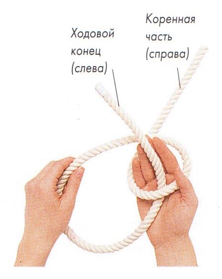 Морские узлы. Беседочный узел (булинь). Техника завязывания
